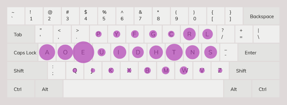 key frequency heatmap for dvorak keyboard layout