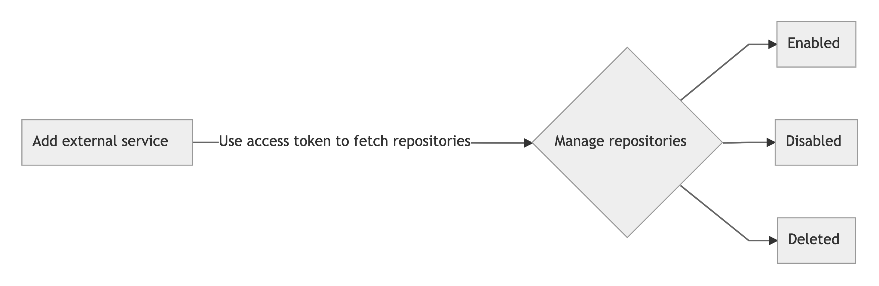 Old Sourcegraph repository management flow