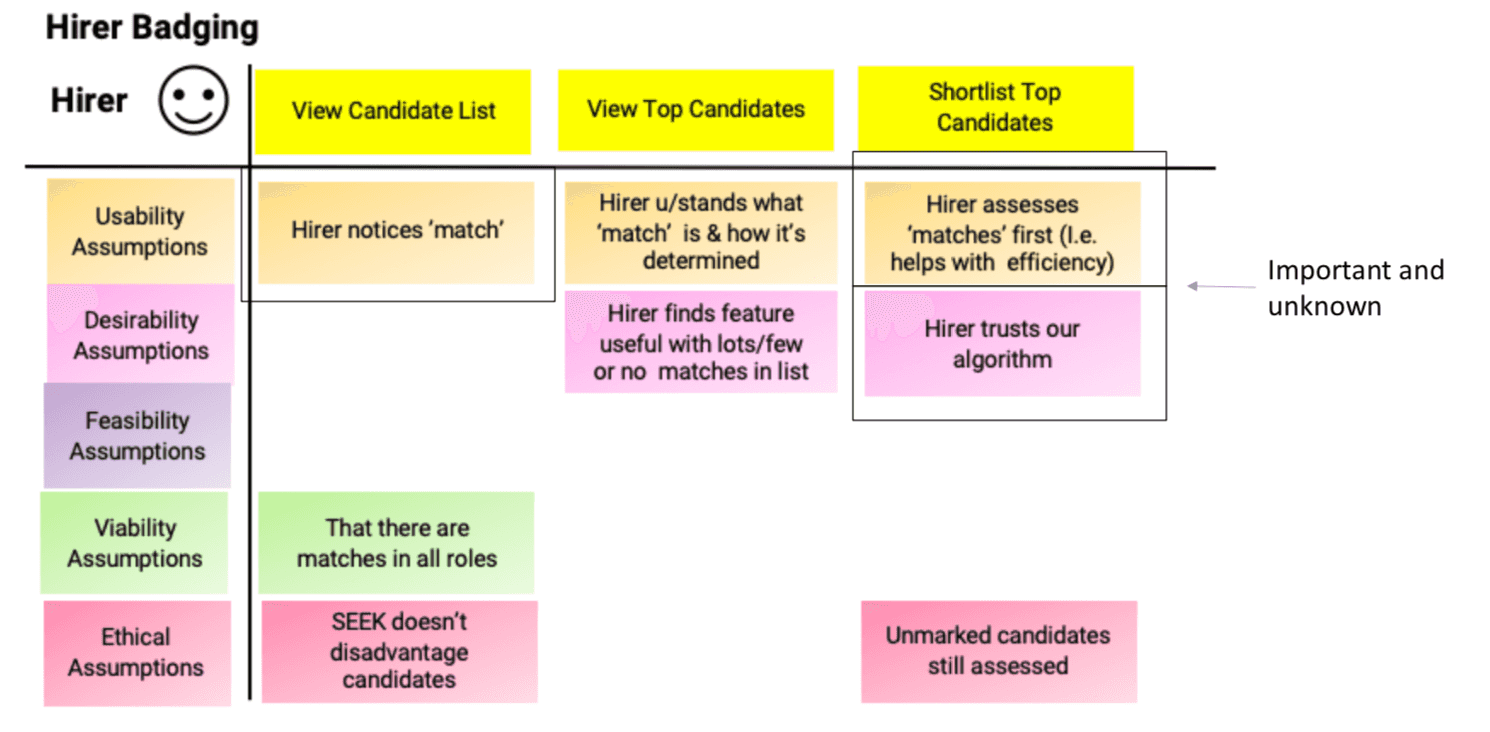 Hiring example of assumption mapping