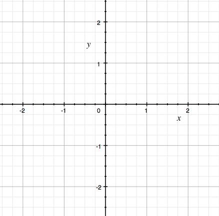 Prázdný graf s osou x a y