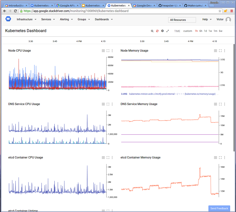 Google Cloud Monitoring dashboard example