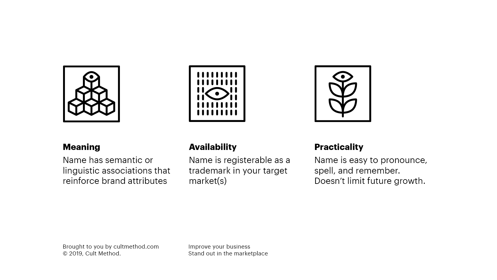 Three factors: Meaning, availability, practicality