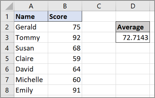 A simple Excel spreadsheet containing data for student names and test scores. The AVERAGE function has been used to calculate the average of all the test scores.