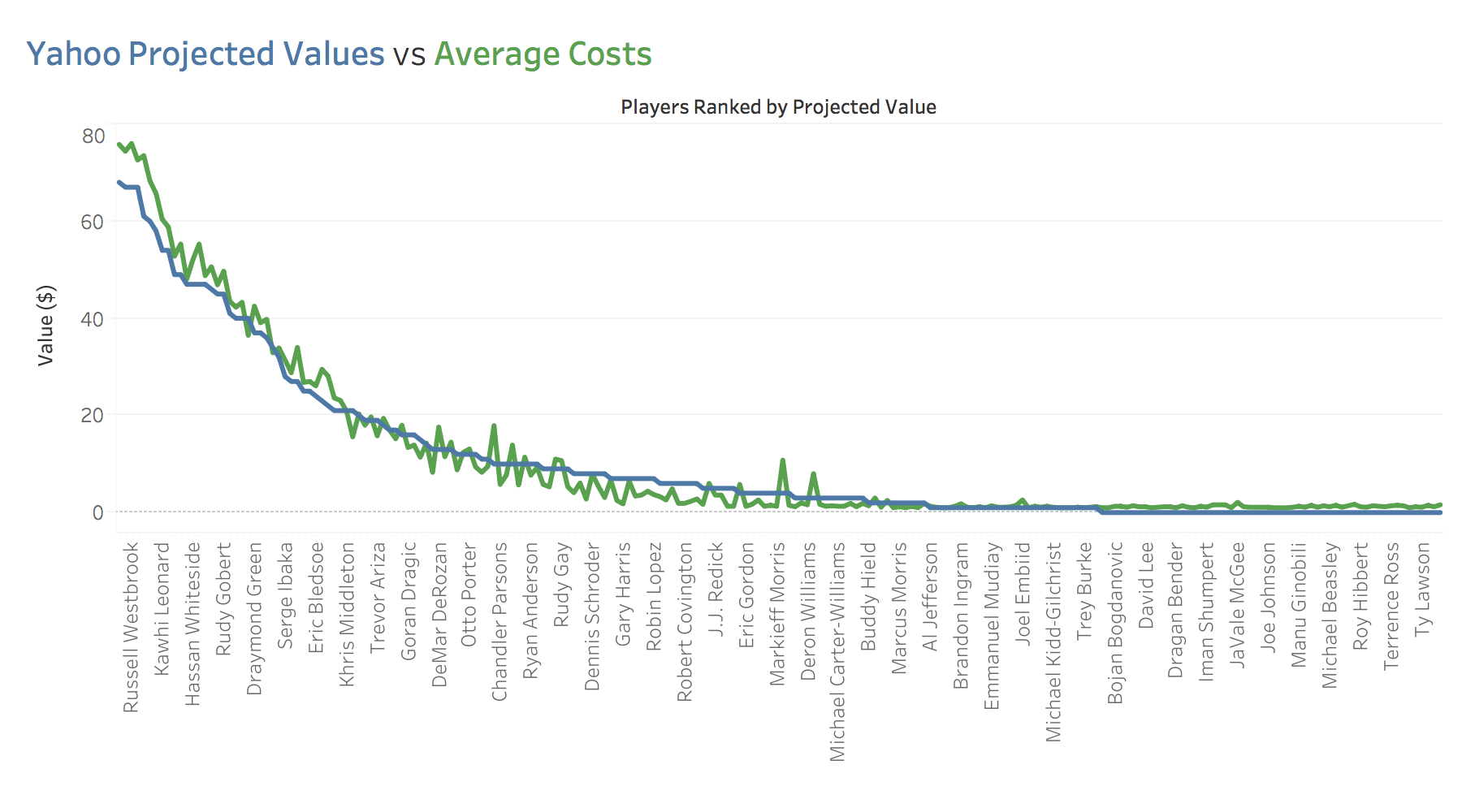 Graph of Yahoo projected values compared with actual average draft values