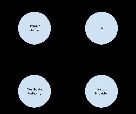 previous certificate process