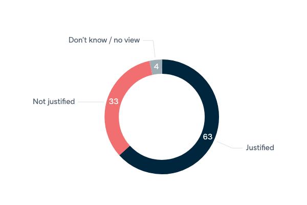 Data retention legislation and privacy - Lowy Institute Poll 2020