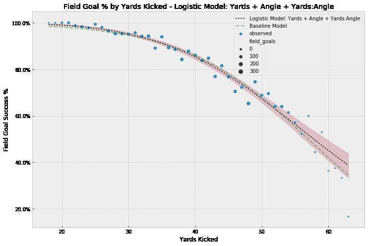 Model 4 Results