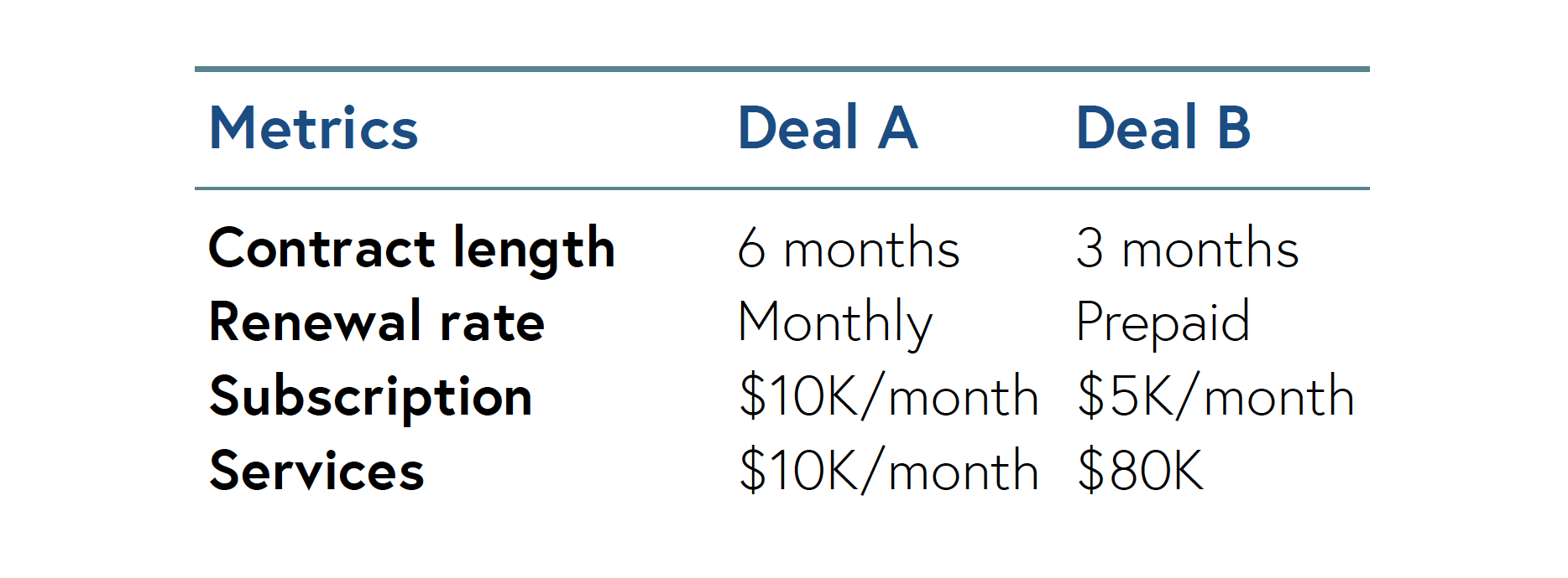 Here's an exercise: Below are two deals, which one should you pick?