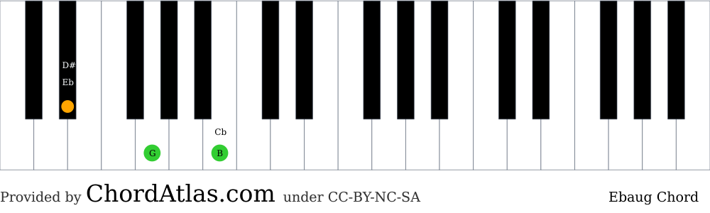 Piano chord chart for the E flat augmented chord (Ebaug). The notes Eb, G and B are highlighted.