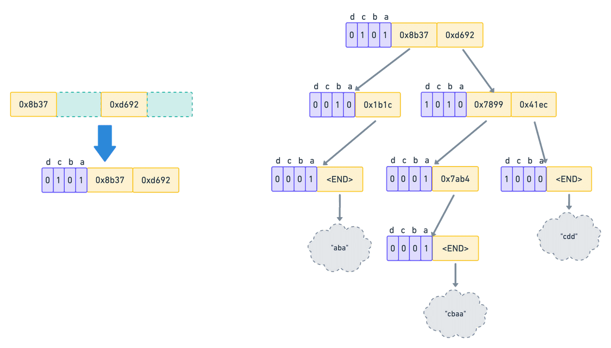 array mapped trie1