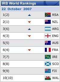 IRB Rankings - 23 October 2007