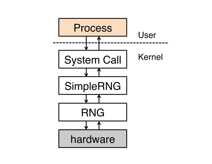 Software architecture for a system call interface to a hardware random number generator: both `RNG` and the system call interface need references to `SimpleRng`.