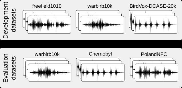 Bird audio detection - DCASE