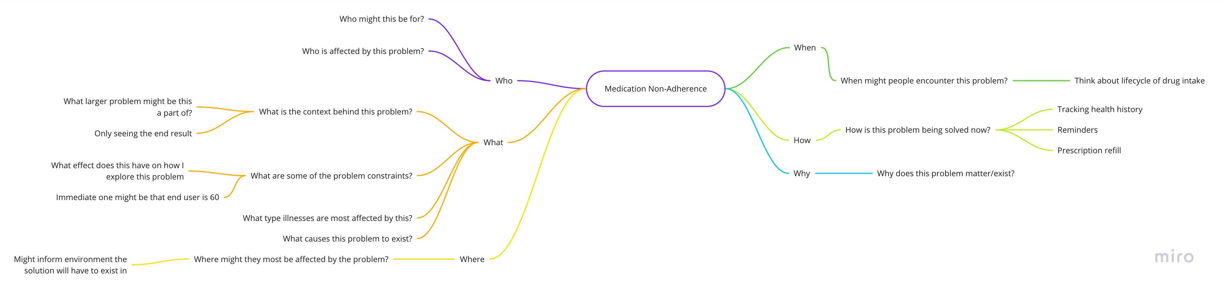 Question Mind Map