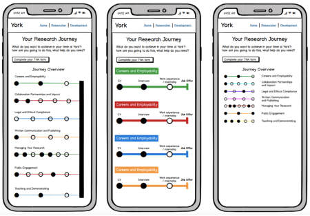 A screenshot of 3 different prototypes for the training plan feature. The first design has all of the tube maps connected working towards a common goal. The second tube map shows the tube maps separately, with individual goals. The final design shows smaller tube maps which only displays progression and not the granular details.