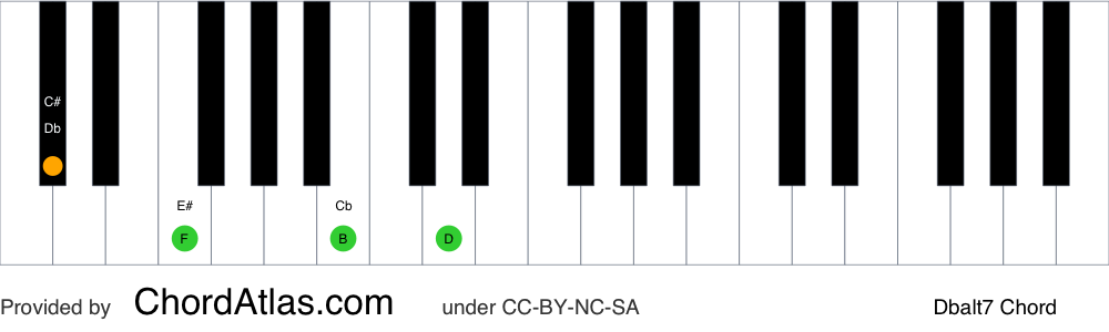 Piano chord chart for the D flat altered chord (Dbalt7). The notes Db, F, Cb and Ebb are highlighted.
