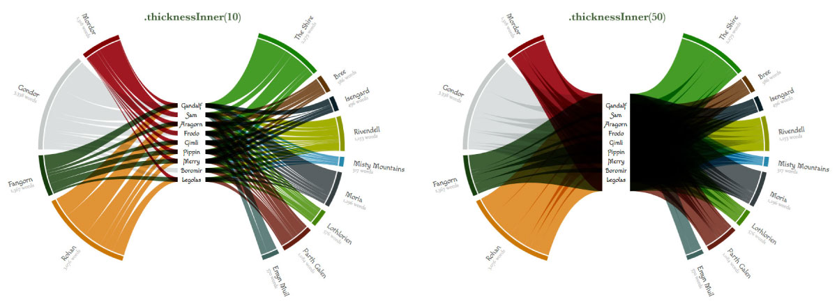Presenting the d3 loom chart | Visual Cinnamon