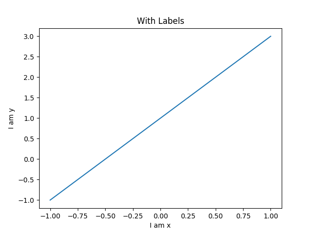 line chart with plot labels