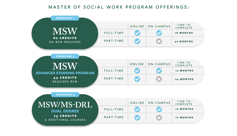 Flowchart for accredited online MSW programs.