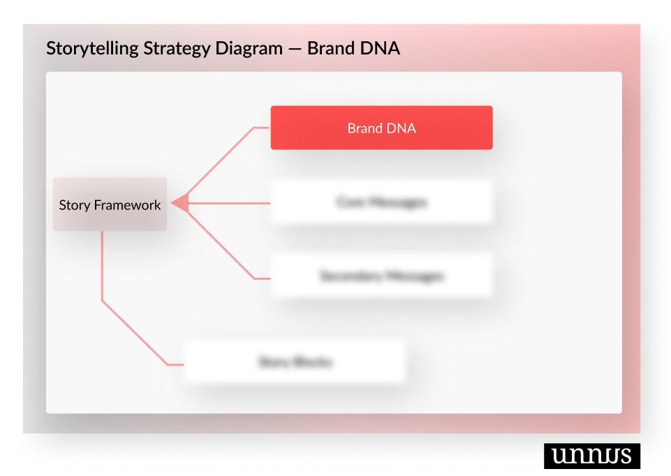 Brand Storytelling Strategy - Brand DNA Phase