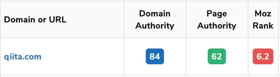 qiita-domain-power
