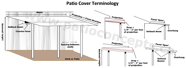 Pan System Patio Cover Terminology