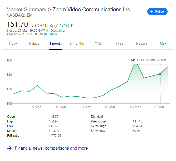 Zoom share price graph showing large increase in last 6 months