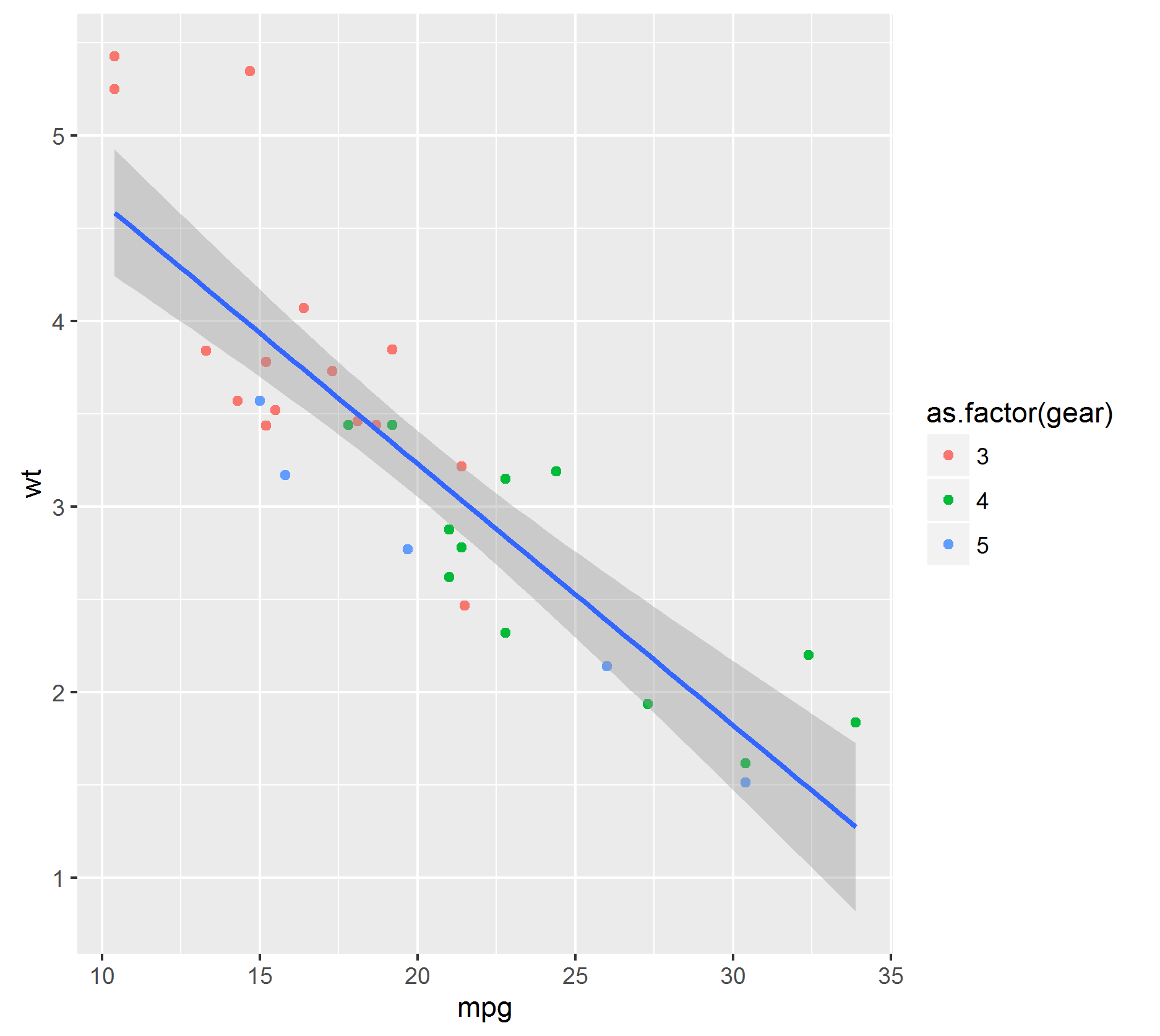 ggplot geom_point and geom smooth method=lm