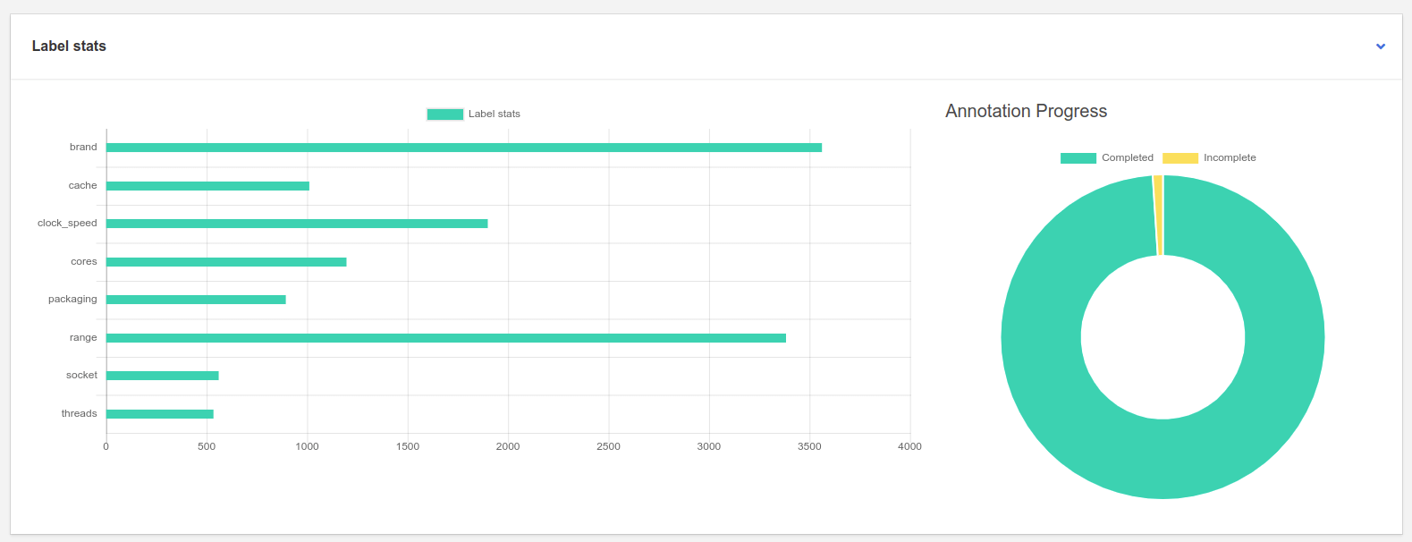 Doccano stats