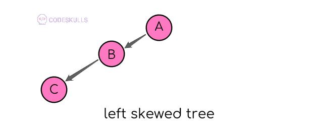 left skewed tree