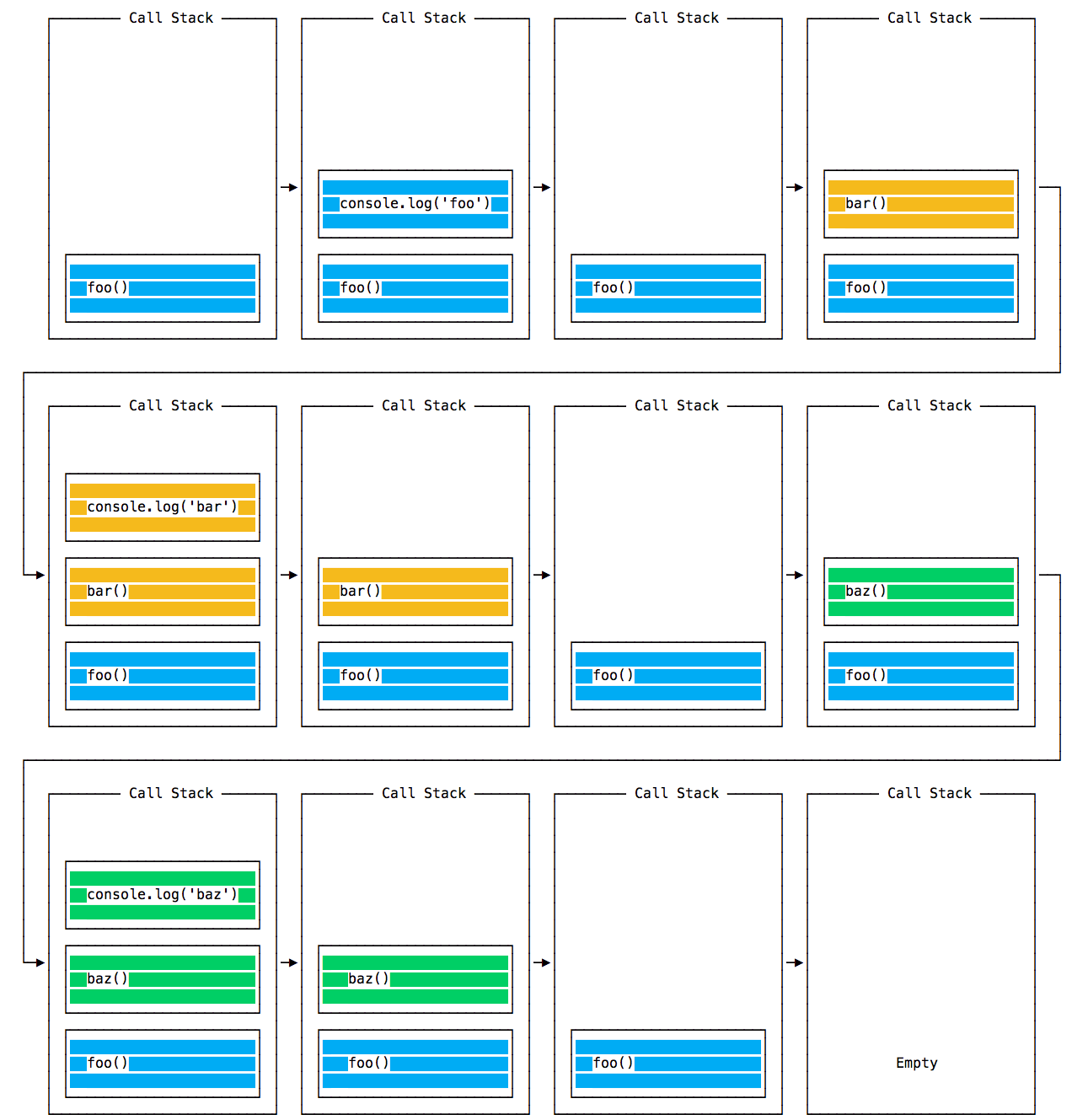 Call stack first example