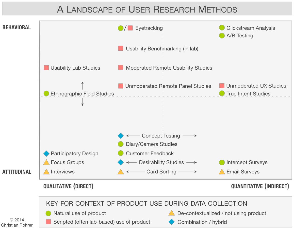 Graphique de Rorher sur le positionnement des méthodes de recherche selon les axes Comportement/Attitude et Qualitatif/Quantitatif