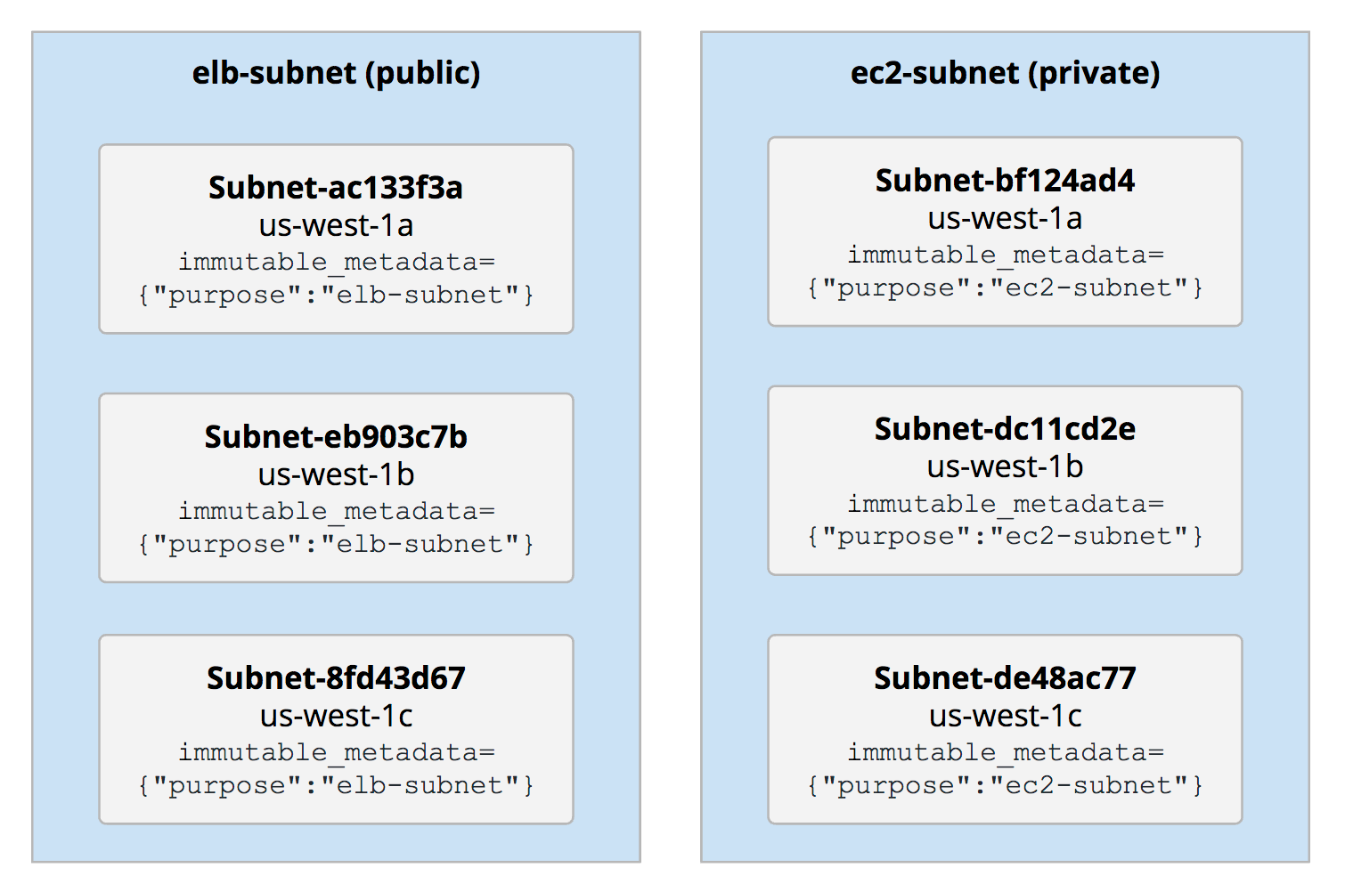 subnets groups