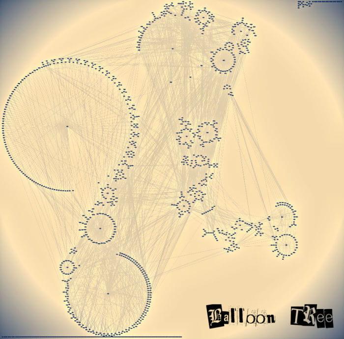 balloontree