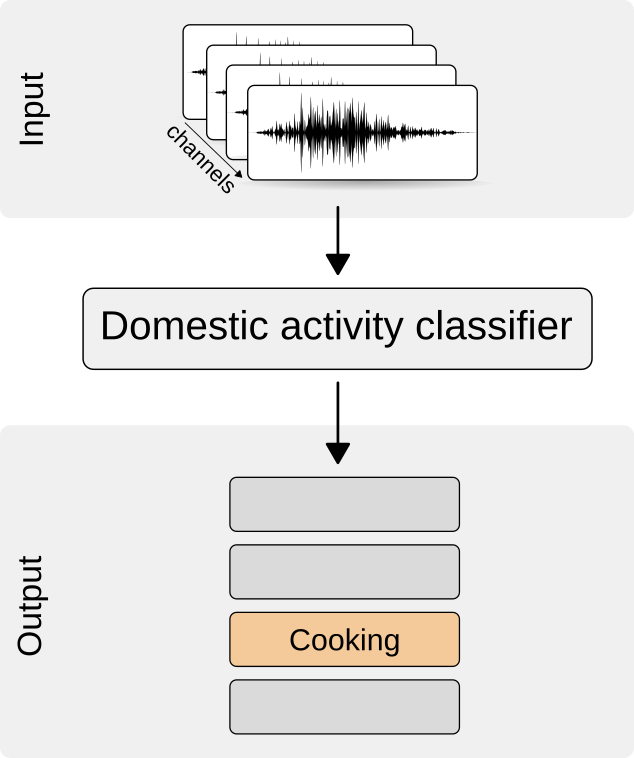 Monitoring of domestic activities based on multi-channel