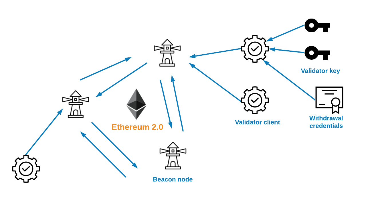 How does Ethereum 2.0 staking work