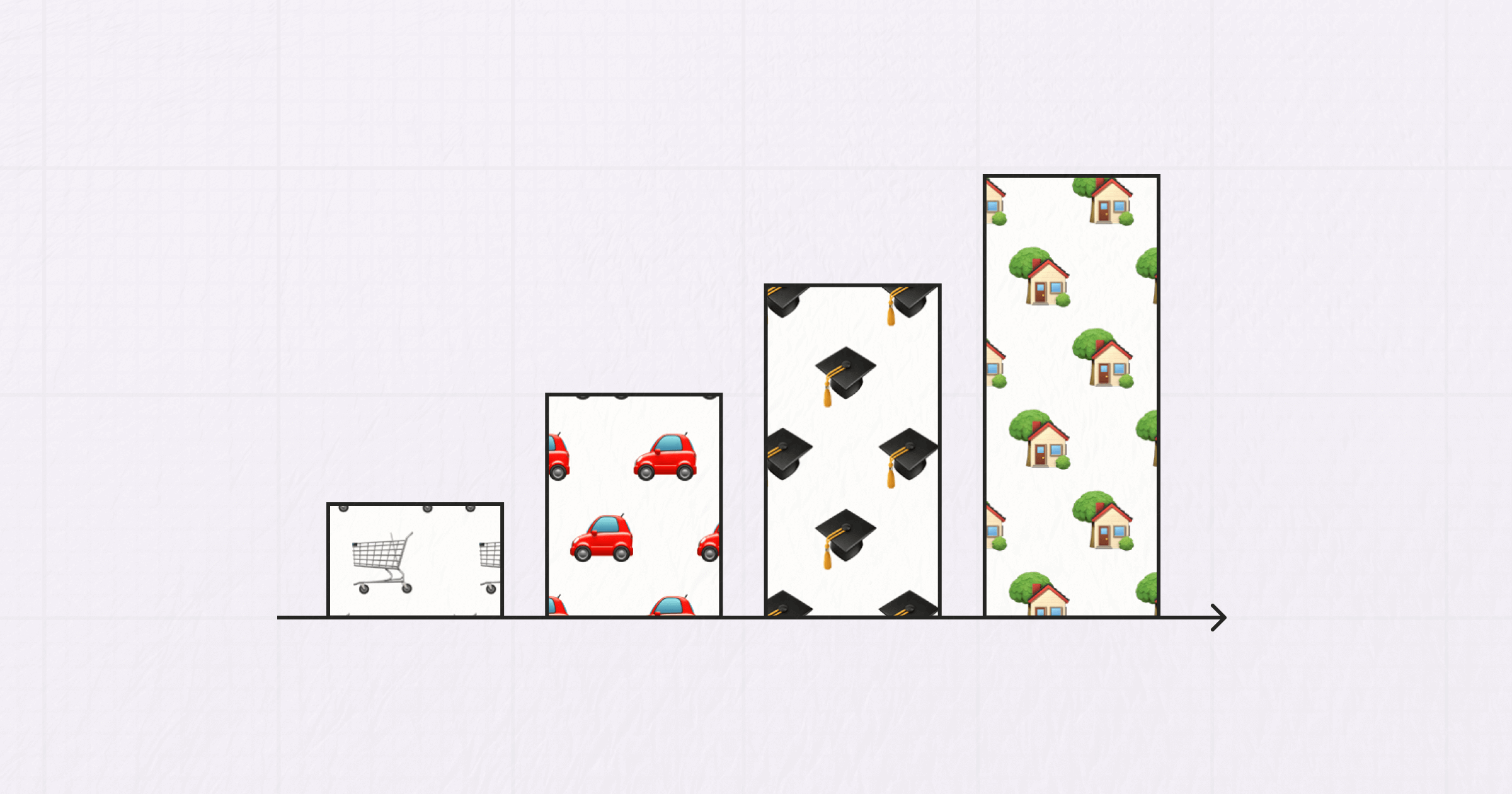 A bar graph with the bars growing taller from left to right. The bars are filled with shopping carts, cars, graduation caps, and houses.