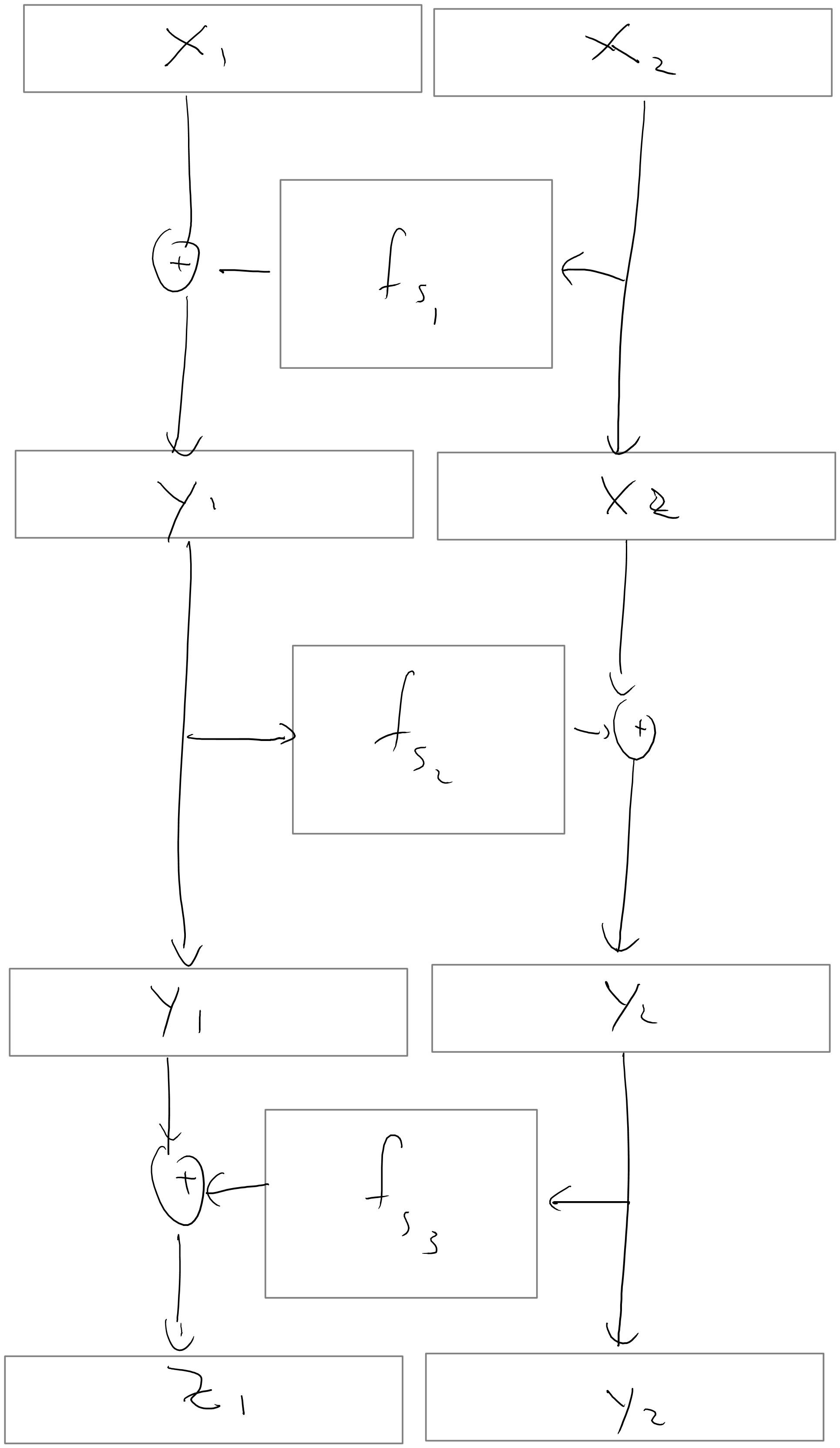 5.9: We build a PRP p on 2n bits from three PRFs f_{s_1},f_{s_2},f_{s_3} on n bits by letting p_{s_1,s_2,s_3}(x_1,x_2)=(z_1,y_2) where y_1 = x_1 \oplus f_{s_1}(x_2), y_2 = x_2 \oplus f_{s_2}(y_1) and z_1 = f_{s_3}(y_2) \oplus y_1.