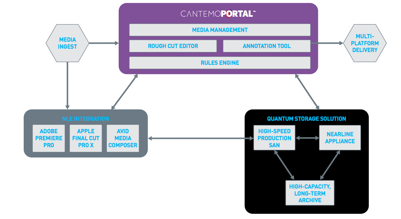 Media Assets Management Cantemo Workflow