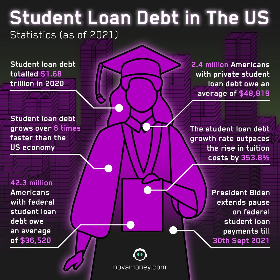 student loan debt US