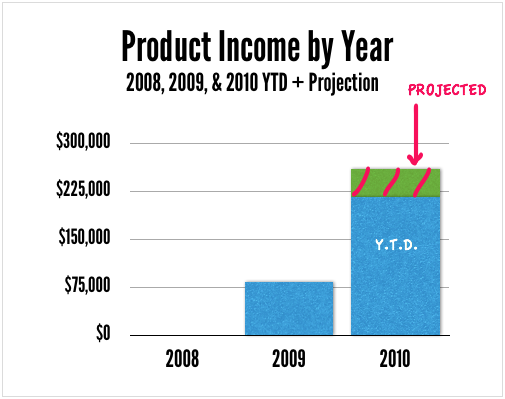2010 product income chart