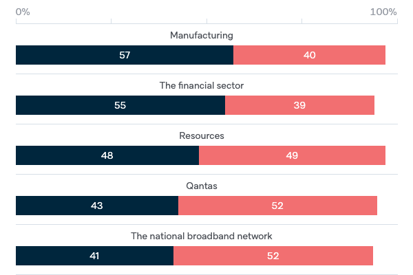 Foreign investment by sector - Lowy Institute Poll 2020