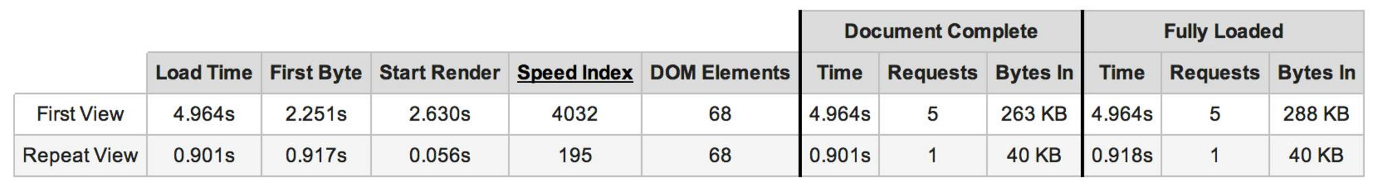 WebPageTest.org Times and Speed Index for Slow 3G Connection