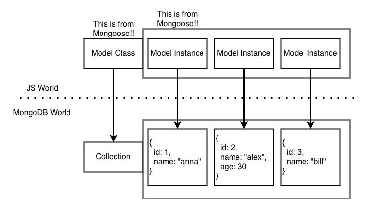 Instancias de los modelos