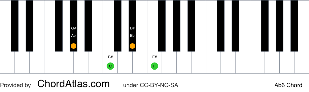 Piano chord chart for the A flat sixth chord (Ab6). The notes Ab, C, Eb and F are highlighted.