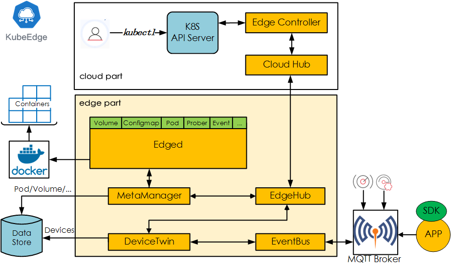 KubeEdge, a Kubernetes Native Edge Computing Framework