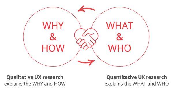 complémentarité de la recherche UX qualitative répondant aux questions pourquoi et comment avec la recherche UX quantitative qui révèle quoi et qui