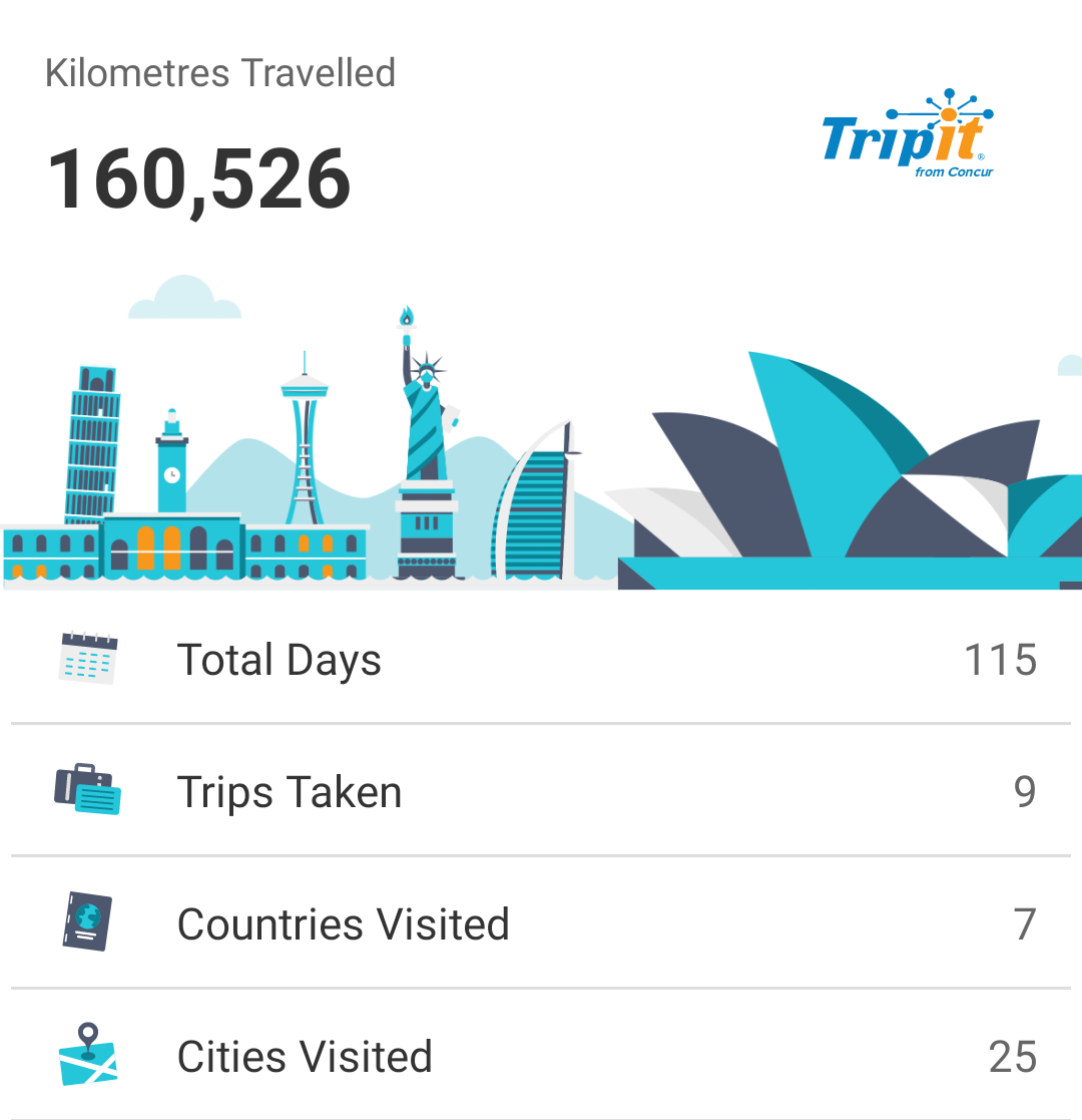 Screenshot of the Tripit travel stats for this year