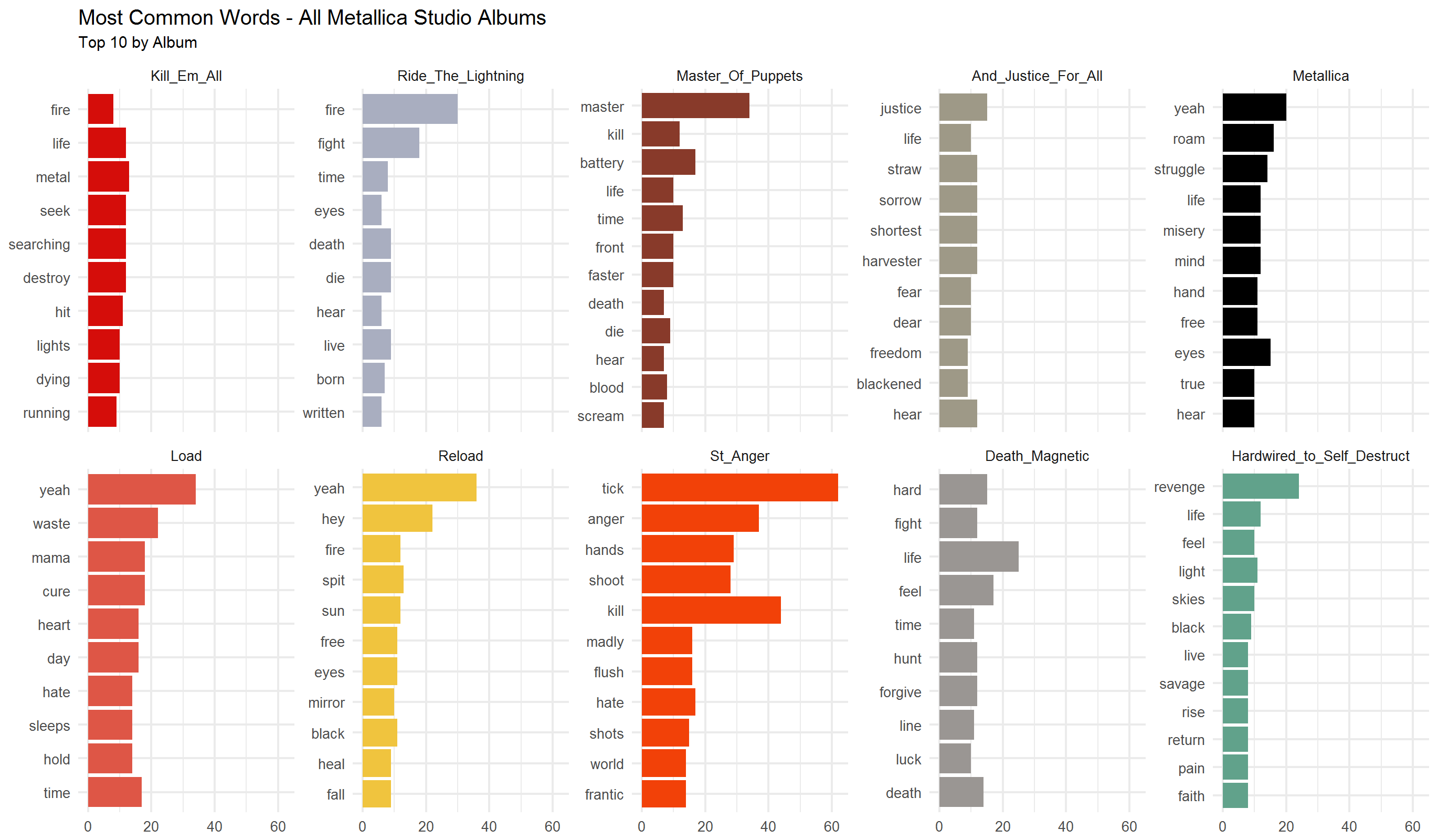 2018-02-03-Most-Common-Words-by-Album.png