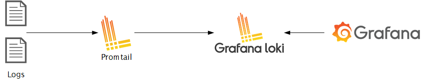grafana workflow